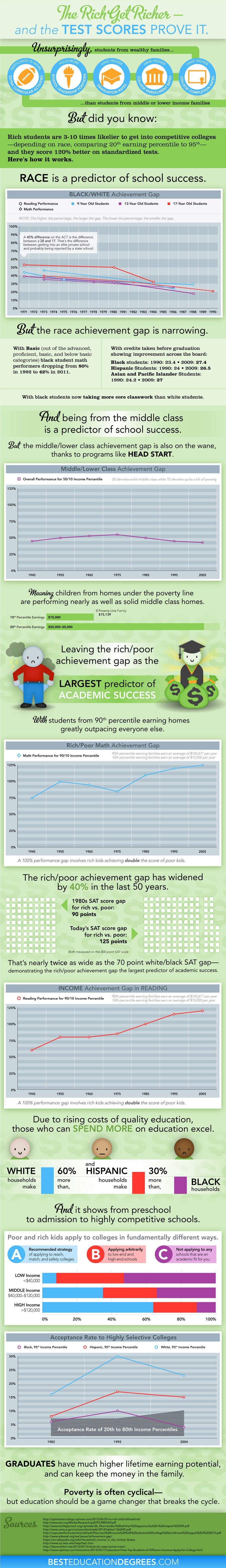 rich-poor-gap